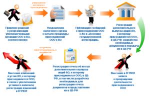 Присоединение ООО к ООО: пошаговая инструкция сроки