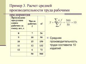 Производительность труда - формула расчета. Средняя производительность труда, формула