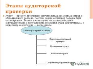 Аудиторская проверка - что это такое: планирование этапы и методы