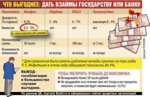 Как выгодно вложить деньги под проценты в банк с ежемесячным доходом