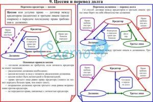 Различные проводки по договору цессии