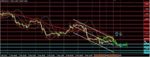 Forex прогноз и аналитика, торговые сигналы форекс бесплатно по валютным парам