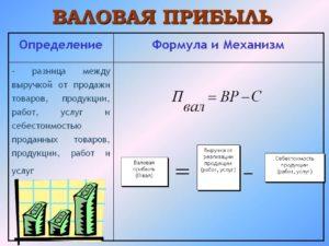 Формула валового дохода и примеры применения