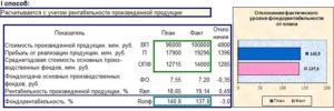 Фондорентабельность: формула и пример расчета