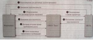 Уступка права требования и перевод долга: бухгалтерские проводки