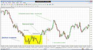 Как зарабатывать на Форекс (Forex): анализ рынка в реальном времени