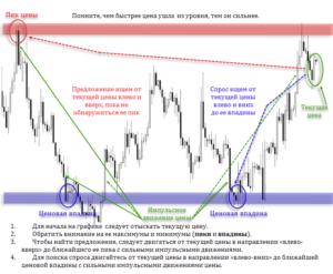 Уровни спроса и предложения на рынке Форекс