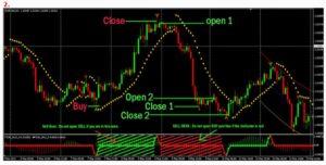 Как определить точку входа в сделку или индикаторы входа и выхода на форекс. Определение точных торговых сигналов