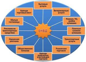 Виды деятельности ЕНВД