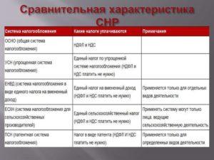 Система налогообложения для ООО: какой вид лучше особенности