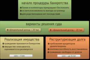 Банкротство ИП: процедура порядок последствия