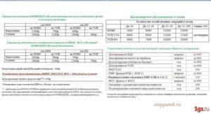 Общая система налогообложения для ООО: отчетность и налоги