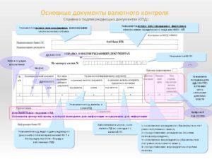 Справка о подтверждающих документах для валютного контроля