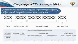 Как узнать код бюджетной классификации КБК