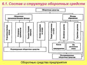 Понятие оборотных средств, их состав и структура
