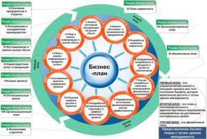 Как открыть кадровое агентство: бизнес план пример