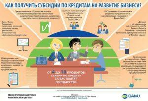 Помощь малому бизнесу от государства, как можно получить деньги на развитие своего бизнеса
