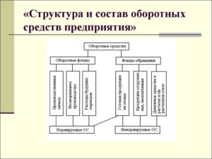 Оборотные средства предприятия - что это такое состав и структура