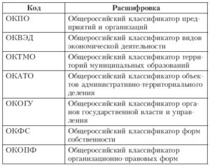 Расшифровка классификатора ОКПО на 2017 год