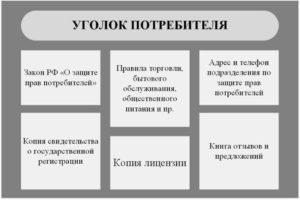 Уголок потребителя: перечень документов для ИП что должно быть
