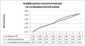 Мультипликаторы риска на инвестиционных счетах Форекс Клуба