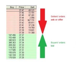 Что такое стакан цен на рынке Форекс и как использовать для торговли