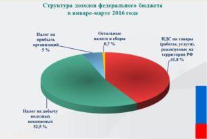 Налог на прибыль организаций 2016