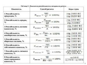 Показатели рентабельности: формулы и методы расчета