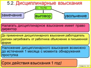 Сроки наложения дисциплинарного взыскания по ТК РФ и срок действия
