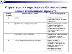 Бизнес план инвестиционного проекта: структура разработка понятие