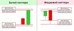 Безиндикаторная торговля на Форекс - стратегии для сверхточного входа