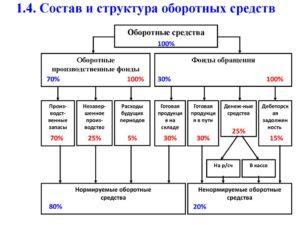 Состав и структура оборотных средств предприятия. Основы их организации