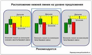 Индикатор для определения уровней спроса и предложения