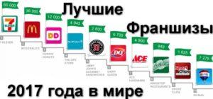 Лучшие франшизы 2017 года в России и мире по различным версиям