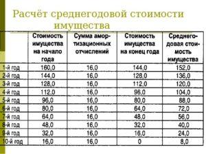 Расчёт среднегодовой стоимости имущества