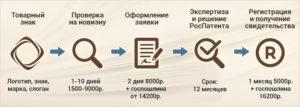 Регистрация товарного знака: сроки и стоимость как проверить