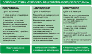 Банкротство ИП. Закон о банкротстве ИП. Банкротство ИП: порядок, процедура, последствия :