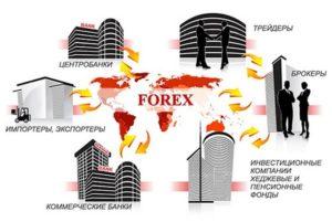 Как работает Форекс. Ключевые особенности