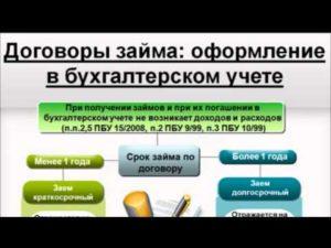 Займ учредителю от ООО - оформить, беспроцентный, налогообложение 2018