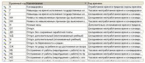 Грамотное обозначение отпуска без сохранения заработной платы в табеле учета рабочего времени на примерах
