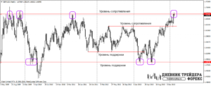 Как строить ценовые торговые уровни на рынке форекс