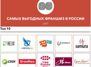 Самые выгодные франшизы в россии с минимальными вложениями