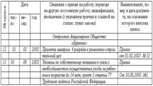 Увольнение по уходу за ребенком до 14 лет: статья тк рф запись в трудовой книжке заявление